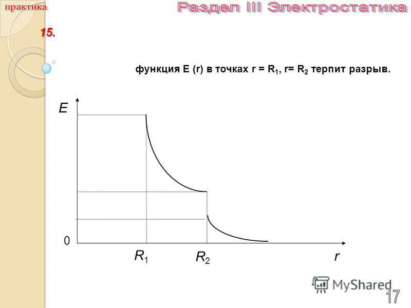 0 R1R1 R2R2 r E функция E (r) в точках r = R 1, r= R 2 терпит разрыв. 15.