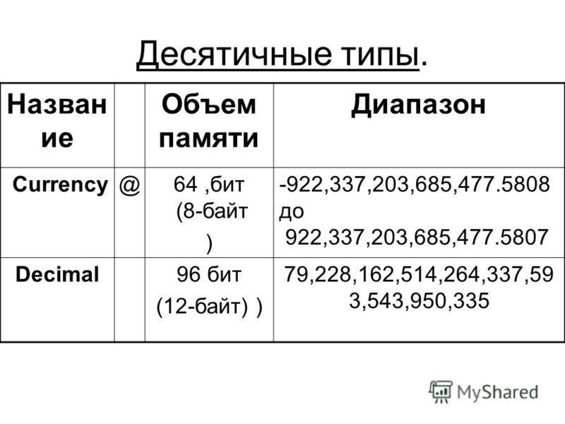 Десятичные типы. Назван ие Объем памяти Диапазон Currency@64,бит (8-байт ) -922,337,203,685,477.5808 до 922,337,203,685,477.5807 Decimal96 бит (12-байт) ) 79,228,162,514,264,337,59 3,543,950,335