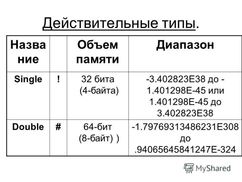 Действительные типы. Название Объем памяти Диапазон Single!32 бита (4-байта) -3.402823E38 до - 1.401298E-45 или 1.401298E-45 до 3.402823E38 Double#64-бит (8-байт) ) -1.79769313486231E308 до.94065645841247E-324