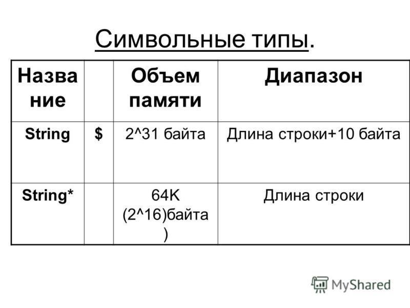 Символьные типы. Название Объем памяти Диапазон String$2^31 байта Длина строки+10 байта String* 64K (2^16)байта ) Длина строки