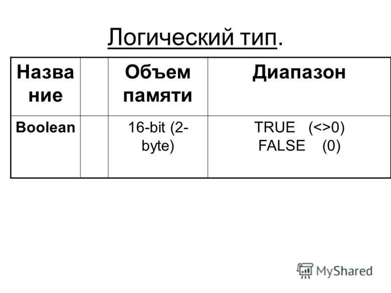 Логический тип. Название Объем памяти Диапазон Boolean16-bit (2- byte) TRUE (<>0) FALSE (0)