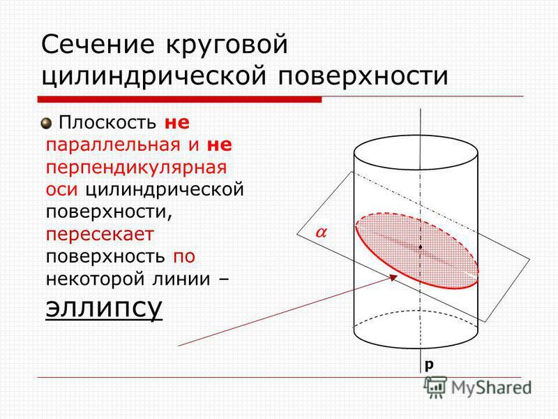Сечение круговой цилиндрической поверхности Плоскость не параллельная и не перпендикулярная оси цилиндрической поверхности, пересекает поверхность по некоторой линии – эллипсу р