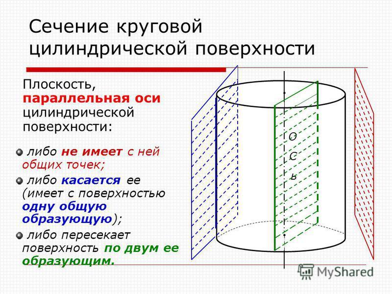 Сечение круговой цилиндрической поверхности Плоскость, параллельная оси цилиндрической поверхности: либо не имеет с ней общих точек; либо касается ее (имеет с поверхностью одну общую образующую); либо пересекает поверхность по двум ее образующим. ОСь