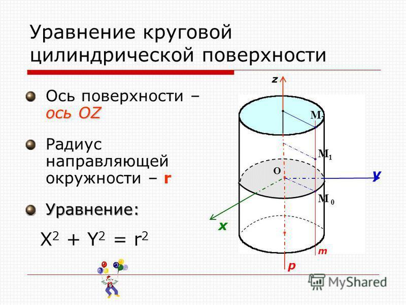 Уравнение круговой цилиндрической поверхности ось OZ Ось поверхности – ось OZ Радиус направляющей окружности – r Уравнение: p y z О x M1M1 M 0 m M2M2 X 2 + Y 2 = r 2