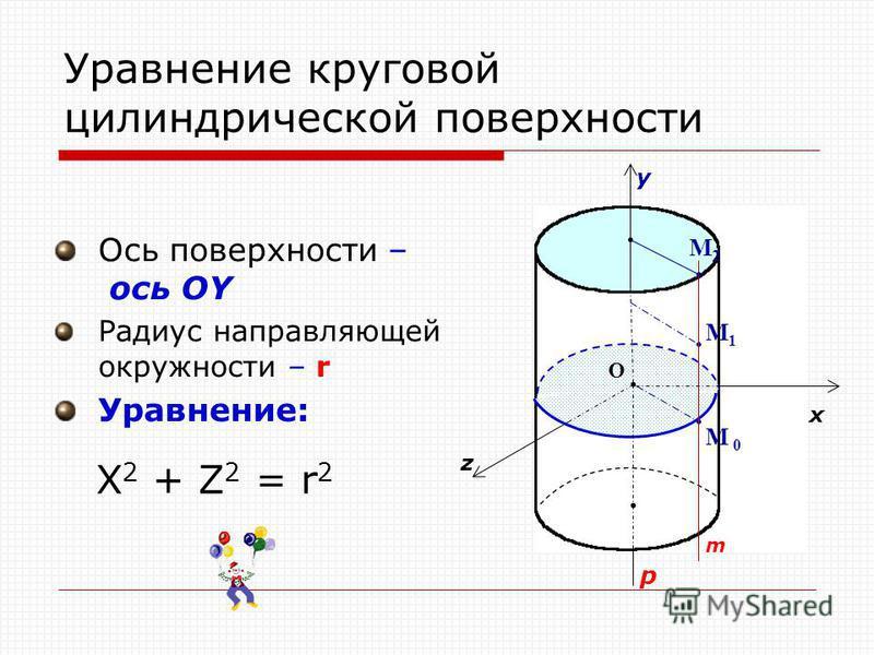 Уравнение круговой цилиндрической поверхности Ось поверхности – ось OY Радиус направляющей окружности – r Уравнение: О x y z p M1M1 M 0 m M2M2 X 2 + Z 2 = r 2