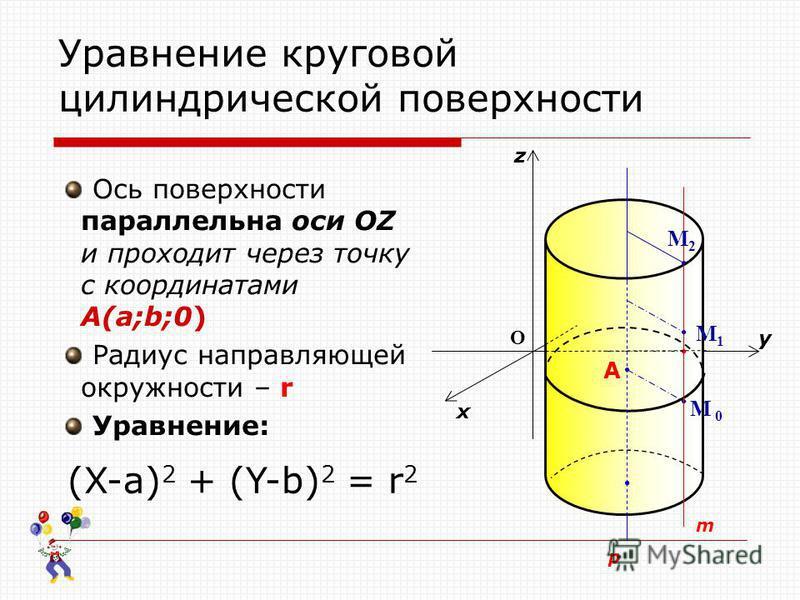 Уравнение круговой цилиндрической поверхности Ось поверхности параллельна оси OZ и проходит через точку с координатами A(a;b;0) Радиус направляющей окружности – r Уравнение: p z M1M1 M 0 m M2M2 О x y A (X-a) 2 + (Y-b) 2 = r 2