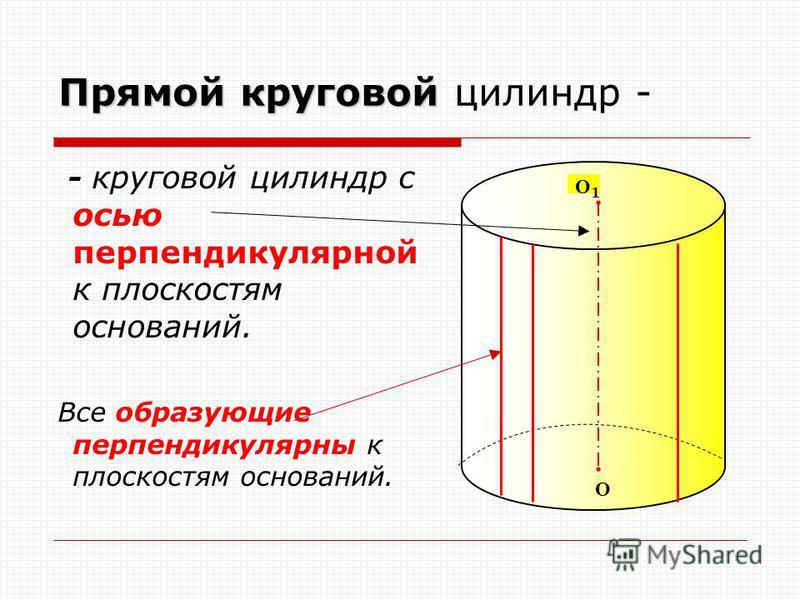 Прямойкруговой Прямой круговой цилиндр - - круговой цилиндр с осью перпендикулярной к плоскостям оснований. Все образующие перпендикулярны к плоскостям оснований. О О1О1