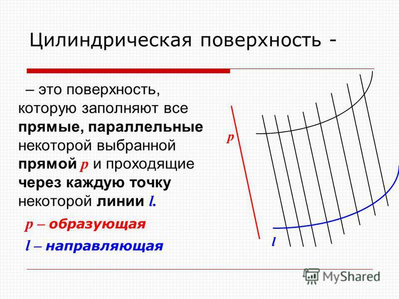 Цилиндрическая поверхность - – это поверхность, которую заполняют все прямые, параллельные некоторой выбранной прямой p и проходящие через каждую точку некоторой линии l. p – образующая l – направляющая l p