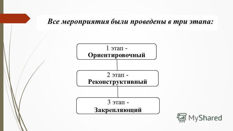 Все мероприятия были проведены в три этапа: 2 этап - Реконструктивный 1 этап - Ориентировочный 3 этап - Закрепляющий