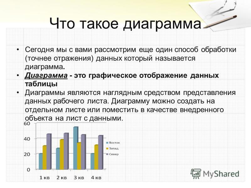Что такое диаграмма Сегодня мы с вами рассмотрим еще один способ обработки (точнее отражения) данных который называется диаграмма. Диаграмма - это графическое отображение данных таблицы Диаграммы являются наглядным средством представления данных рабо