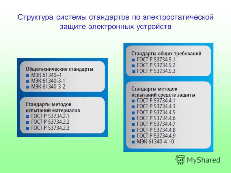 Структура системы стандартов по электростатической защите электронных устройств