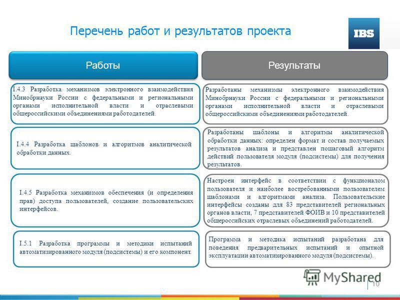 10 Работы Результаты I.4.3 Разработка механизмов электронного взаимодействия Минобрнауки России с федеральными и региональными органами исполнительной власти и отраслевыми общероссийскими объединениями работодателей. Разработаны механизмы электронног