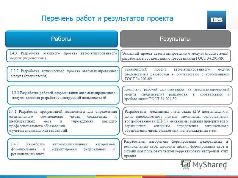 9 Работы Результаты I.4.3 Разработка эскизного проекта автоматизированного модуля (подсистемы). Эскизный проект автоматизированного модуля (подсистемы) разработан в соответствии с требованиями ГОСТ 34.201-89. I.3.3 Разработка рабочей документации авт