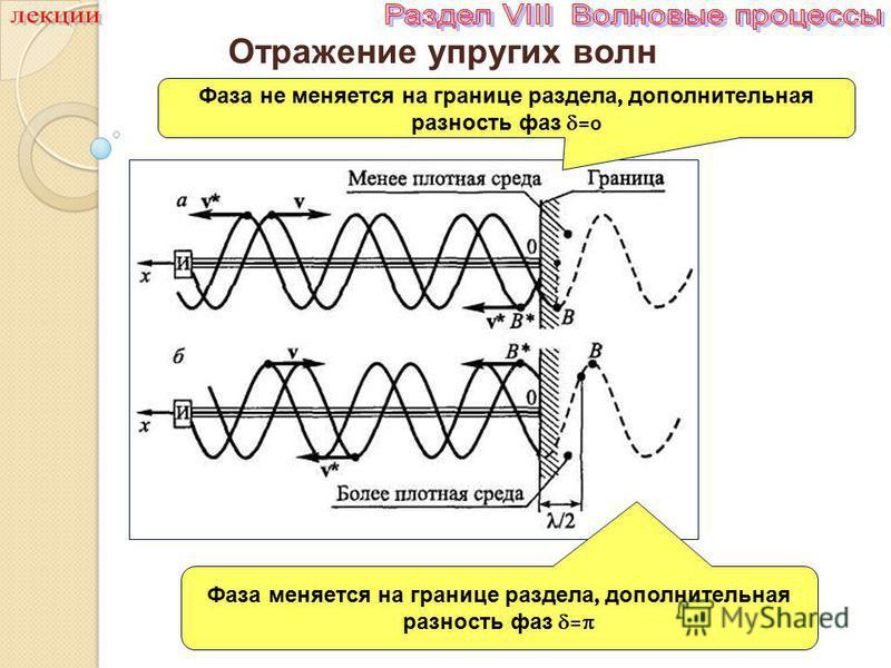 Отражение упругих волн Фаза не меняется на границе раздела, дополнительная разность фаз =0 Фаза меняется на границе раздела, дополнительная разность фаз =