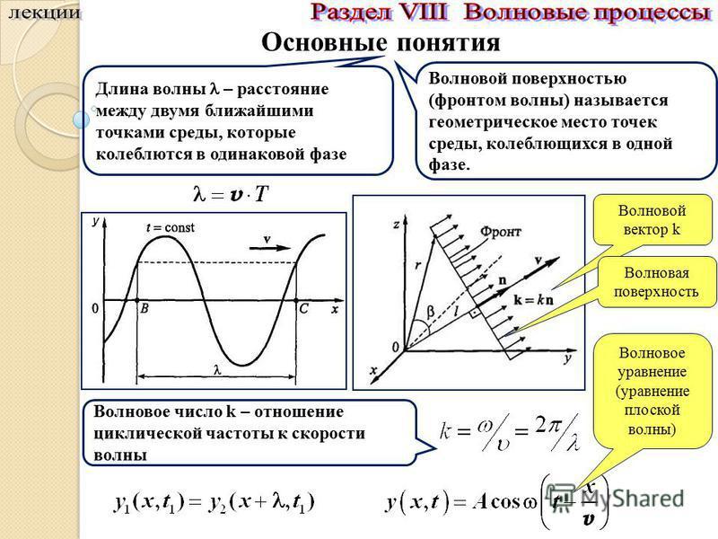 Основные понятия Волновой вектор k Волновая поверхность Волновое уравнение (уравнение плоской волны) Длина волны – расстояние между двумя ближайшими точками среды, которые колеблются в одинаковой фазе Волновой поверхностью (фронтом волны) называется