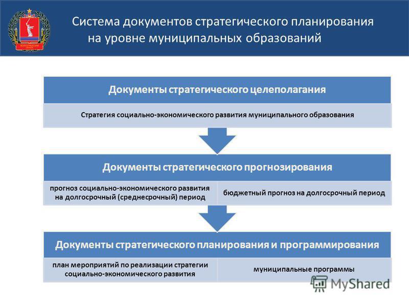 Понятие цели бизнес планирования
