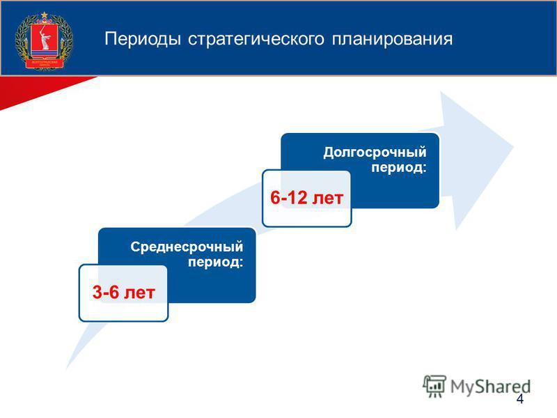 4 Среднесрочный период: 3-6 лет Долгосрочный период: 6-12 лет Периоды стратегического планирования