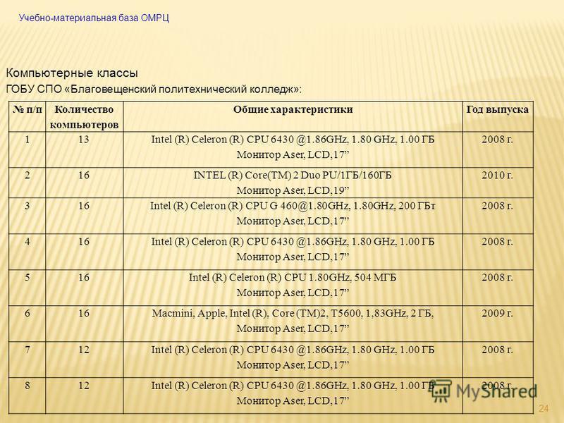 24 Компьютерные классы ГОБУ СПО «Благовещенский политехнический колледж»: п/п Количество компьютеров Общие характеристики Год выпуска 113 Intel (R) Celeron (R) CPU 6430 @1.86GHz, 1.80 GHz, 1.00 ГБ Монитор Aser, LCD,17 2008 г. 216 INTEL (R) Core(TM) 2