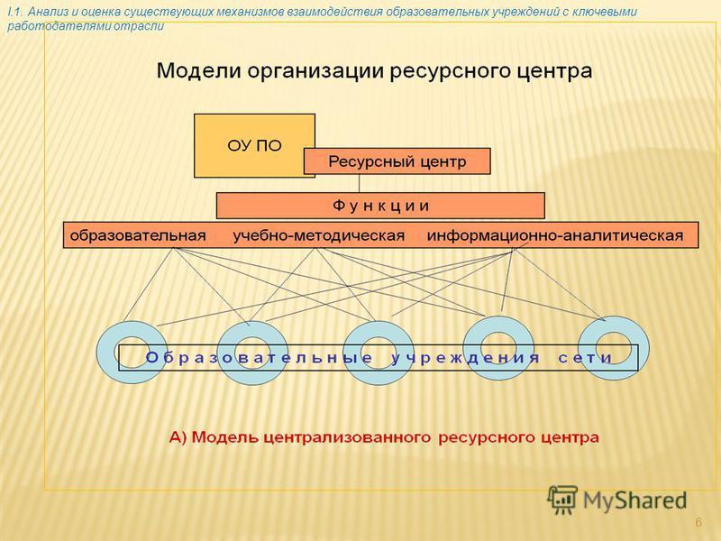 6 I.1. Анализ и оценка существующих механизмов взаимодействия образовательных учреждений с ключевыми работодателями отрасли