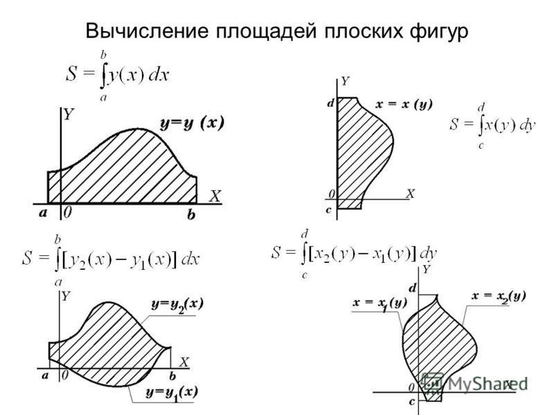Вычисление площадей плоских фигур
