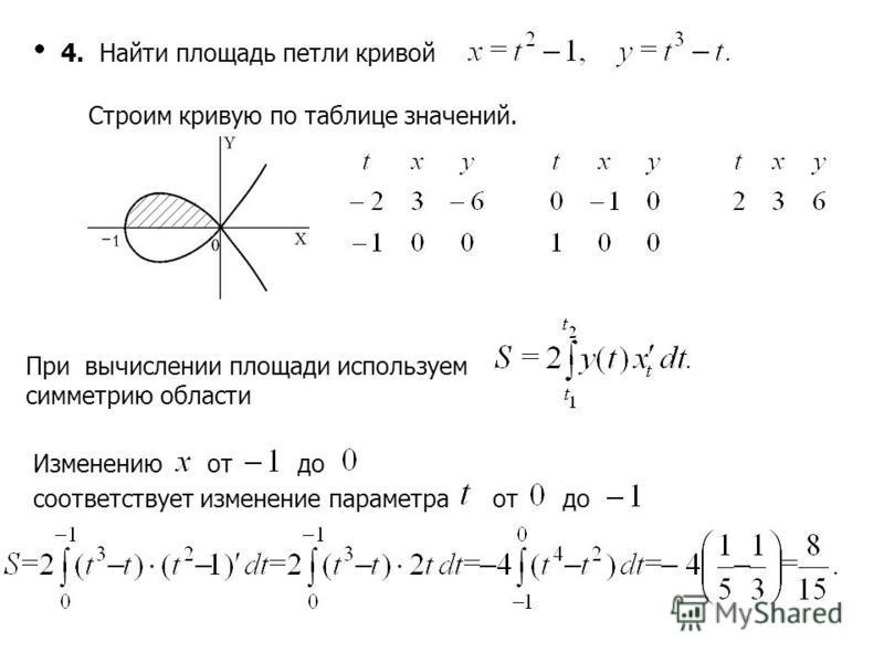4. Найти площадь петли кривой Строим кривую по таблице значений. При вычислении площади используем симметрию области Изменениюотдо соответствует изменение параметра от до