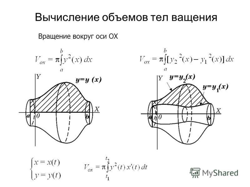 Вычисление объемов тел вращения Вращение вокруг оси OX