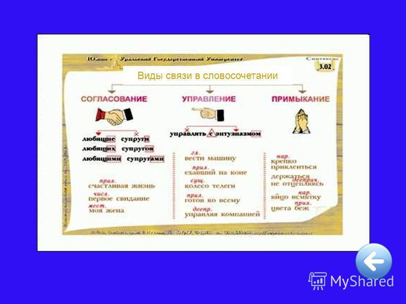 Виды связи в словосочетании