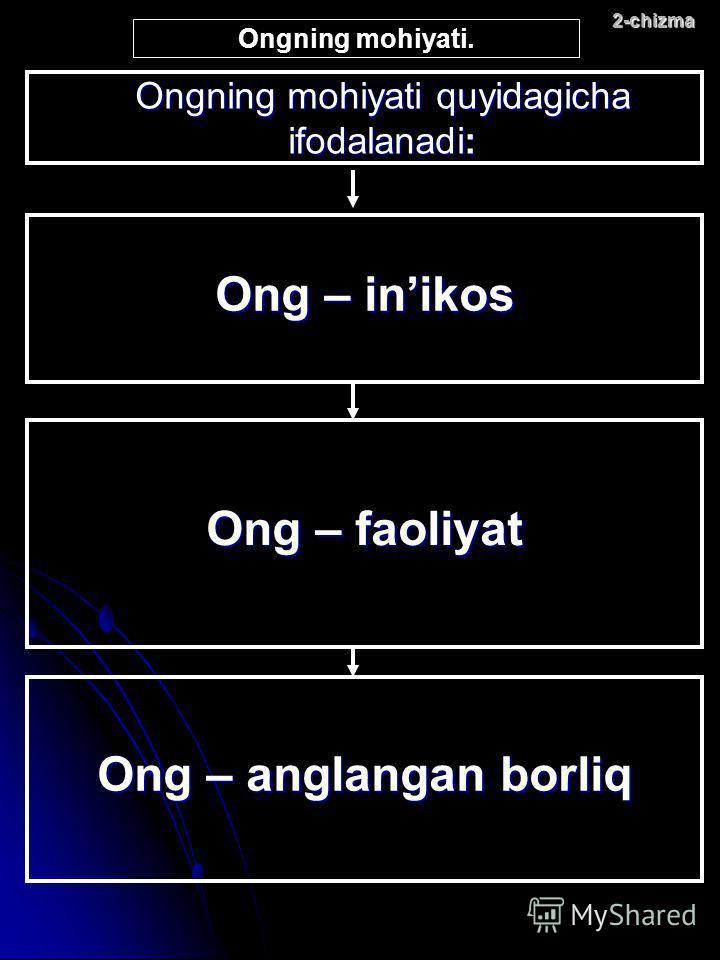 Ongning mohiyati quyidagicha ifodalanadi: 2-chizma Ong – inikos Ong – faoliyat Ong – anglangan borliq Ongning mohiyati.