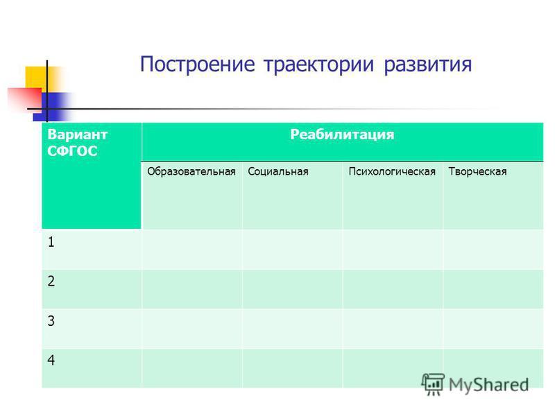 Построение траектории развития Вариант СФГОС Реабилитация Образовательная СоциальнаяПсихологическая Творческая 1 2 3 4