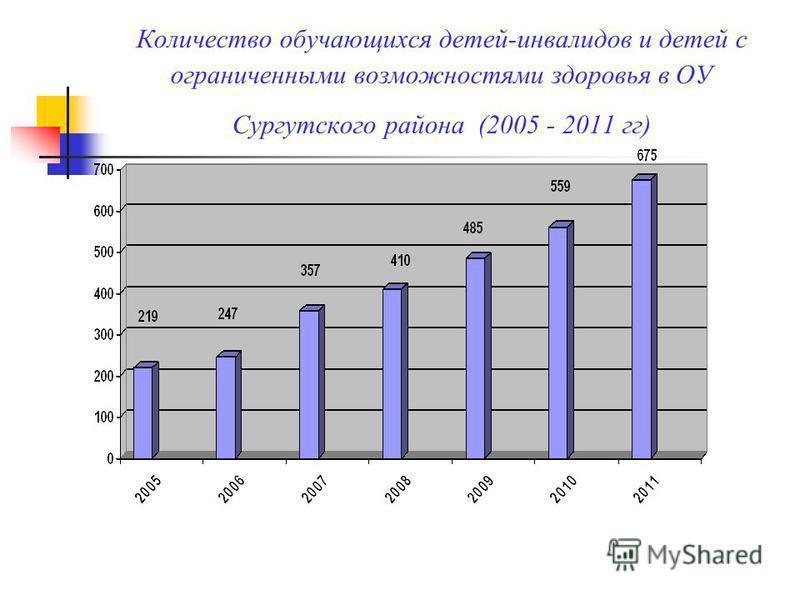 Количество обучающихся детей-инвалидов и детей с ограниченными возможностями здоровья в ОУ Сургутского района (2005 - 2011 гг)