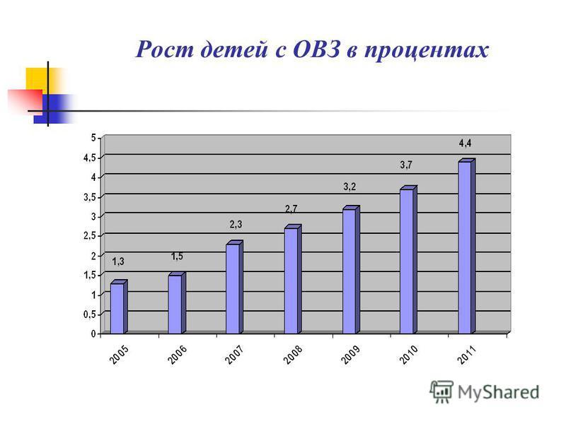Рост детей с ОВЗ в процентах
