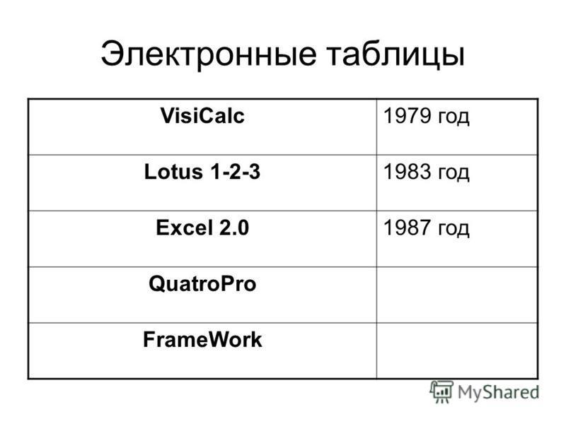 Электронные таблицы VisiCalc1979 год Lotus 1-2-31983 год Excel 2.01987 год QuatroPro FrameWork