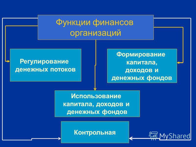 Функции финансов организаций Регулирование денежных потоков Формирование капитала, доходов и денежных фондов Использование капитала, доходов и денежных фондов Контрольная