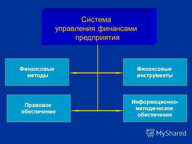 Система управления финансами предприятия Финансовые методы Правовое обеспечение Информационно- методическое обеспечение Финансовые инструменты