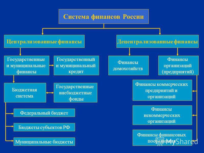 Система финансов России Централизованные финансы Децентрализованные финансы Государственные и муниципальные финансы Государственный и муниципальный кредит Финансы домохозяйств Финансы организаций (предприятий) Бюджетная система Государственные внебюд