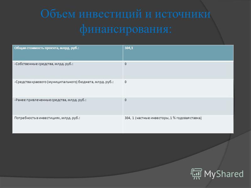 Общая стоимость проекта, млрд. руб.:304,1 -Собственные средства, млрд. руб.:0 -Средства краевого (муниципального) бюджета, млрд. руб.:0 -Ранее привлеченные средства, млрд. руб.:0 Потребность в инвестициях, млрд. руб.:304, 1 (частные инвесторы, 1 % го