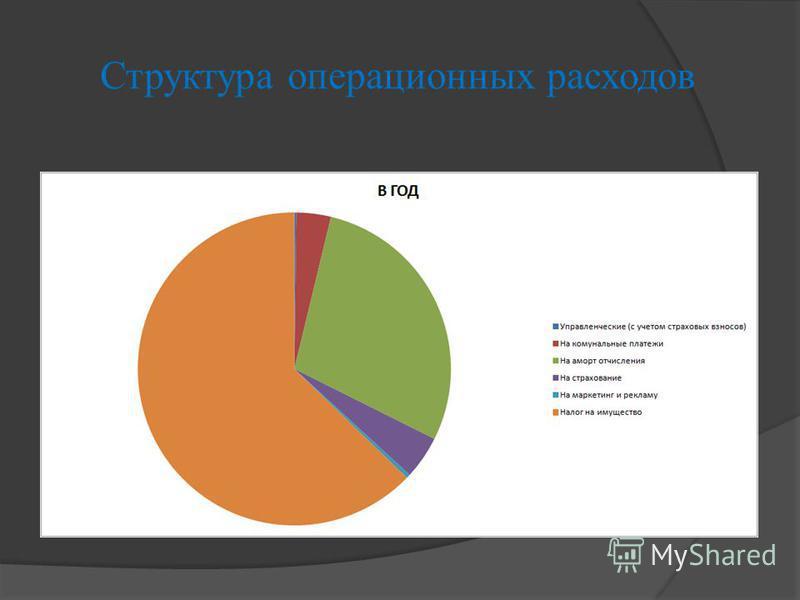 Структура операционных расходов
