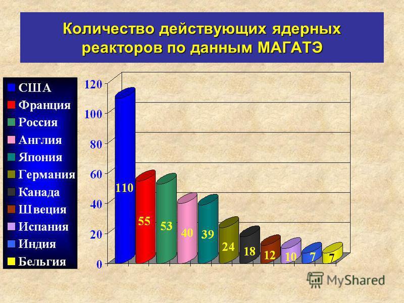Количество действующих ядерных реакторов по данным МАГАТЭ