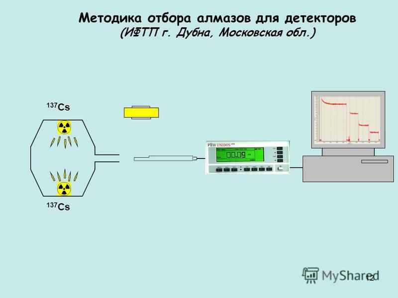 Методика отбора алмазов для детекторов (ИФТП г. Дубна, Московская обл.) 137 Cs 12