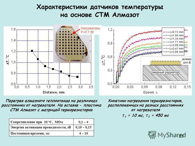 23 Характеристики датчиков температуры на основе СТМ Алмазот Сопротивление при 20 ºС, МОм 0,1 – 4 Энергия активации проводимости, эВ0,10 – 0,15 Постоянная времени, мс 4 – 10 Кинетики нагревания терморезисторов, расположенных на разных расстояниях от
