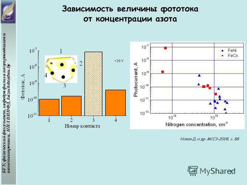 Зависимость величины фототока от концентрации азота БГУ, физический факультет, кафедра физики полупроводников и наноэлектроники, НИЛ ВИИФД, kazuchits@bsu.by Новак Д. и др. МССЭ-2008, с. 88 7