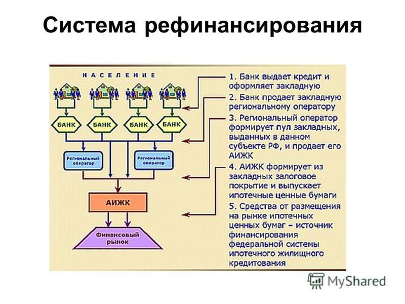 Система рефинансирования