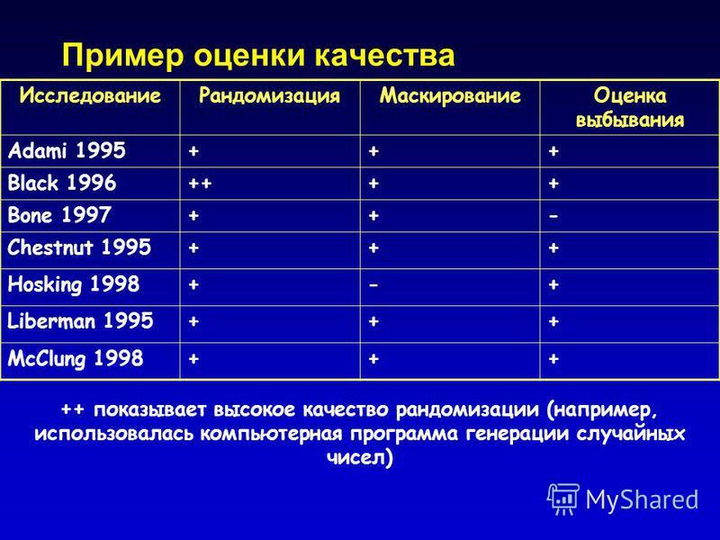 Пример оценки качества ++ показывает высокое качество рандомизации (например, использовалась компьютерная программа генерации случайных чисел) Исследование РандомизацияМаскирование Оценка выбывания Adami 1995+++ Black 1996++++ Bone 1997++- Chestnut 1