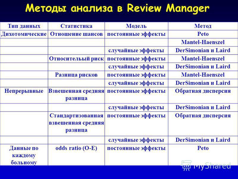 Методы анализа в Review Manager Тип данных СтатистикаМодель Метод Дихотомические Отношение шансовпостоянные эффектыPeto Mantel-Haenszel случайные эффектыDerSimonian и Laird Относительый рискпостоянные эффектыMantel-Haenszel случайные эффектыDerSimoni