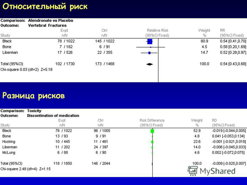 Относительный риск Разница рисков