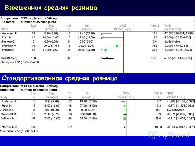 Взвешенная средняя разница Стандартизованная средняя разница