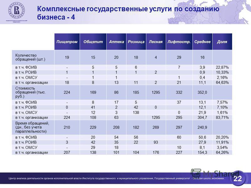 22 Пищепром ОбщепитАптека РозницаЛесная Лифтостр.Среднее Доля Количество обращений (шт.) 1915201842916 в т.ч. ФОИВ -55673,922,87% в т.ч. РОИВ 111120,910,33% в т.ч. ОМСУ -1110,42,16% в т.ч. организации 188131122111,164,63% Стоимость обращений (тыс. ру