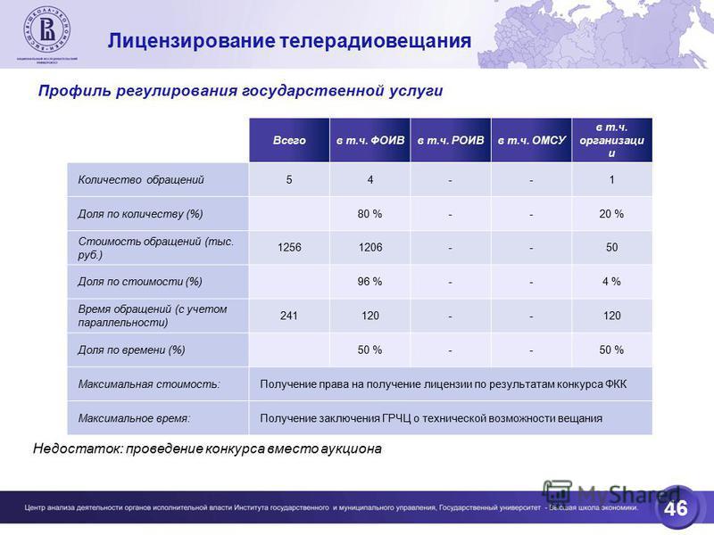46 Лицензирование телерадиовещания Всегов т.ч. ФОИВв т.ч. РОИВв т.ч. ОМСУ в т.ч. организаци и Количество обращений 54--1 Доля по количеству (%)80 %--20 % Стоимость обращений (тыс. руб.) 12561206--50 Доля по стоимости (%)96 %--4 % Время обращений (с у