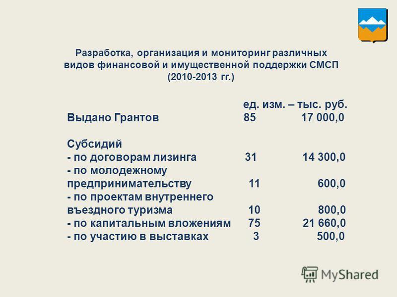 Разработка, организация и мониторинг различных видов финансовой и имущественной поддержки СМСП (2010-2013 гг.) ед. изм. – тыс. руб. Выдано Грантов 85 17 000,0 Субсидий - по договорам лизинга 31 14 300,0 - по молодежному предпринимательству 11 600,0 -