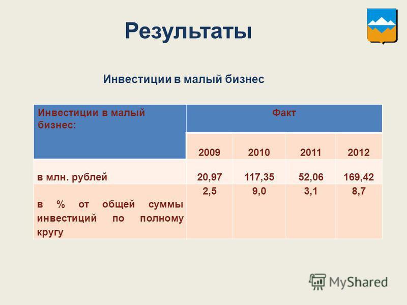 Инвестиции в малый бизнес: Факт 2009201020112012 в млн. рублей 20,97117,3552,06169,42 в % от общей суммы инвестиций по полному кругу 2,59,03,18,7 Инвестиции в малый бизнес Результаты
